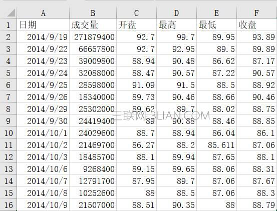 Excel中如何利用内置图表股价图制作箱线图