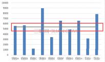 excel柱形图表如何添加平均值参考线
