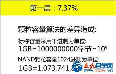 硬盘空间容量比标识容量偏少的原因